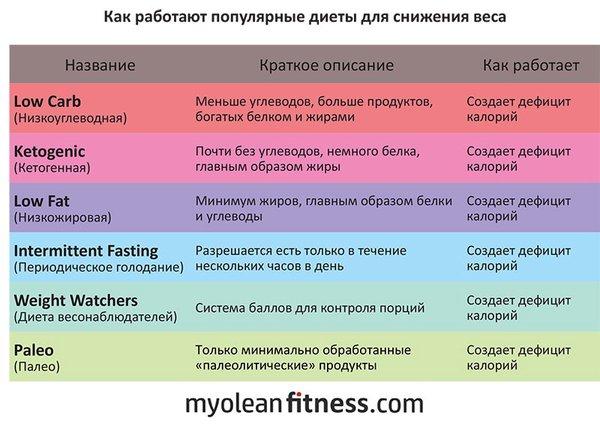 Dieta per perdita di peso a 65 kg