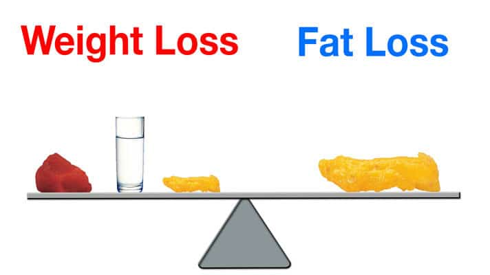 Потеря жира и потеря веса