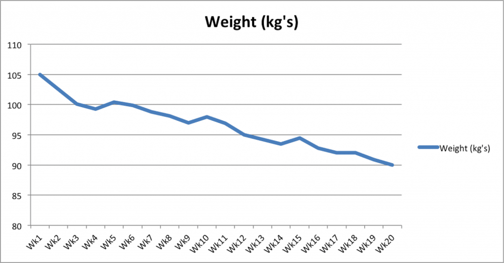 Что нужно знать перед началом похудения